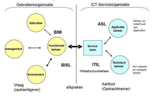 De optimale integratie van beheer - door Jos Gielkens 1509958441135 537 345 1509959218 thumb1